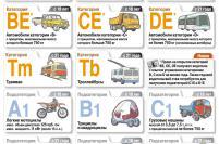 Новые категории в водительских удостоверениях